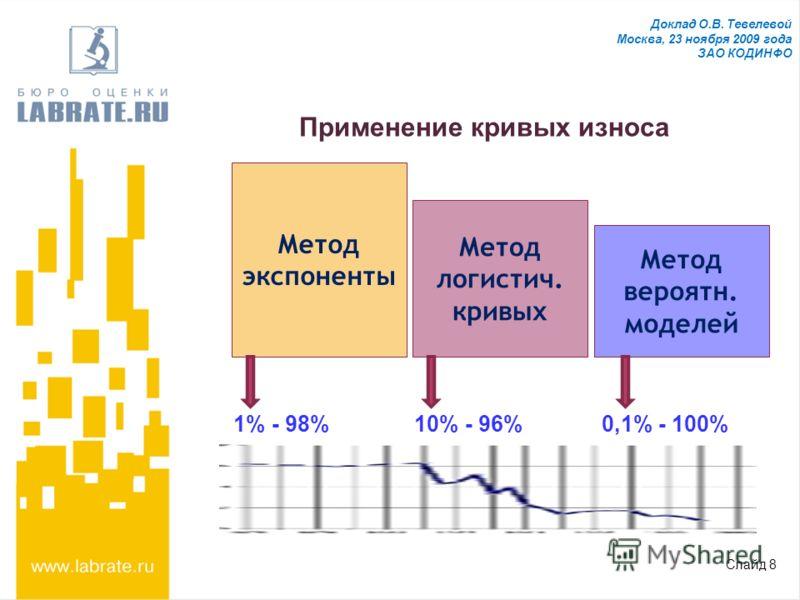 Доклад О.В. Тевелевой Москва, 23 ноября 2009 года ЗАО КОДИНФО Применение кривых износа Метод экспоненты Метод логистич. кривых Метод вероятн. моделей 1% - 98%10% - 96%0,1% - 100% Слайд 8