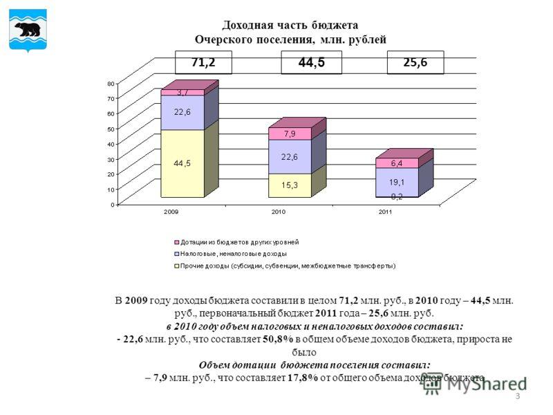 33 Доходная часть бюджета Очерского поселения, млн. рублей 44,5 25,671,2 В 2009 году доходы бюджета составили в целом 71,2 млн. руб., в 2010 году – 44,5 млн. руб., первоначальный бюджет 2011 года – 25,6 млн. руб. в 2010 году объем налоговых и неналог