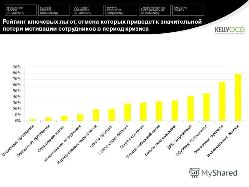 Рейтинг ключевых льгот, отмена которых приведет к значительной потери мотивации сотрудников в период кризиса