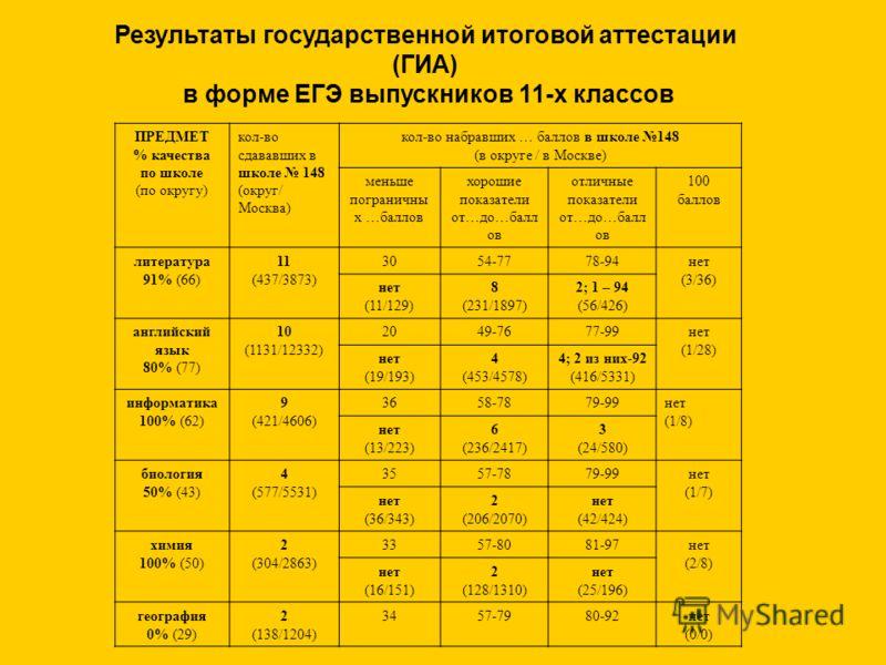 Результаты государственной итоговой аттестации (ГИА) в форме ЕГЭ выпускников 11-х классов ПРЕДМЕТ % качества по школе (по округу) кол-во сдававших в школе 148 (округ/ Москва) кол-во набравших … баллов в школе 148 (в округе / в Москве) меньше погранич
