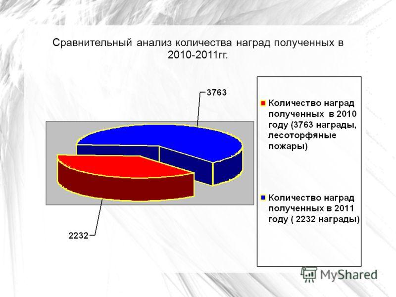 Сравнительный анализ количества наград полученных в 2010-2011гг.