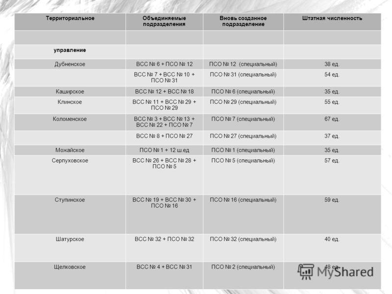 ТерриториальноеОбъединяемые подразделения Вновь созданное подразделение Штатная численность управление ДубненскоеВСС 6 + ПСО 12ПСО 12 (специальный)38 ед. ВСС 7 + ВСС 10 + ПСО 31 ПСО 31 (специальный)54 ед. КаширскоеВСС 12 + ВСС 18ПСО 6 (специальный)35