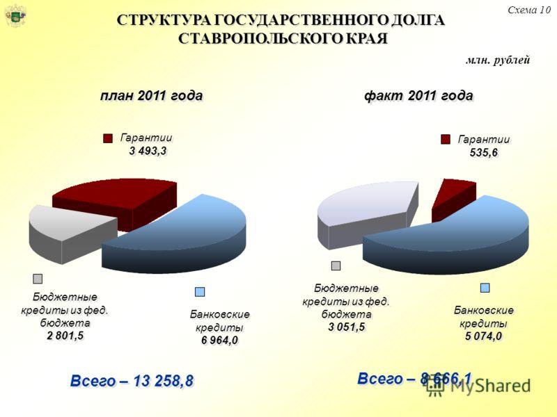 СТРУКТУРА ГОСУДАРСТВЕННОГО ДОЛГА СТАВРОПОЛЬСКОГО КРАЯ Схема 10 план 2011 года факт 2011 года Банковские кредиты 6 964,0 Бюджетные кредиты из фед. бюджета 2 801,5 Банковские кредиты 5 074,0 Бюджетные кредиты из фед. бюджета 3 051,5 Гарантии 535,6 Всег
