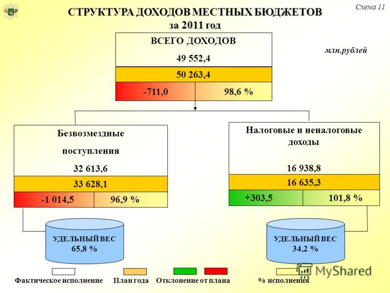 СТРУКТУРА ДОХОДОВ МЕСТНЫХ БЮДЖЕТОВ за 2011 год млн.рублей ВСЕГО ДОХОДОВ 49 552,4 50 263,4 Безвозмездные поступления 32 613,6 33 628,1 -1 014,5 96,9 % Налоговые и неналоговые доходы 16 938,8 16 635,3 +303,5 101,8 % УДЕЛЬНЫЙ ВЕС 65,8 % УДЕЛЬНЫЙ ВЕС 34,
