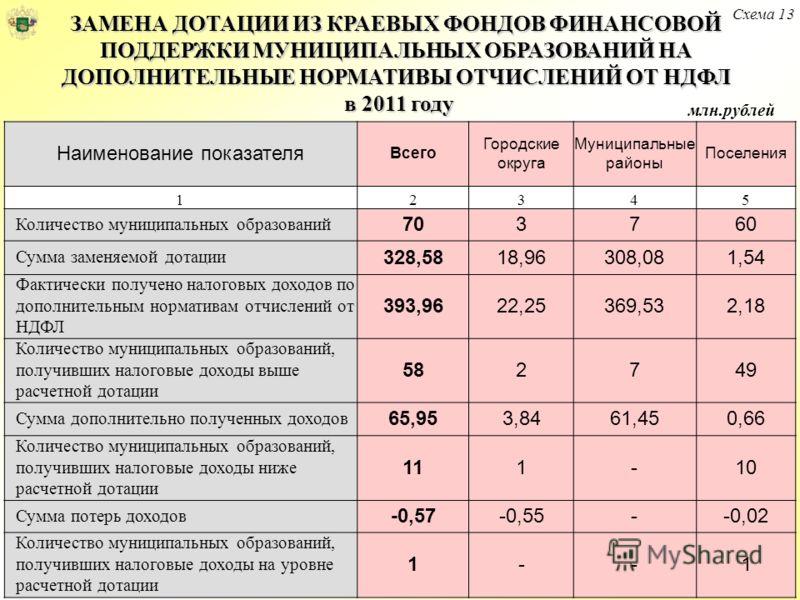 Схема 13 ЗАМЕНА ДОТАЦИИ ИЗ КРАЕВЫХ ФОНДОВ ФИНАНСОВОЙ ПОДДЕРЖКИ МУНИЦИПАЛЬНЫХ ОБРАЗОВАНИЙ НА ДОПОЛНИТЕЛЬНЫЕ НОРМАТИВЫ ОТЧИСЛЕНИЙ ОТ НДФЛ в 2011 году млн.рублей Наименование показателя Всего Городские округа Муниципальные районы Поселения 12345 Количес