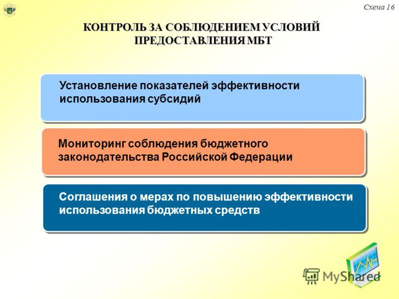 Установление показателей эффективности использования субсидий Схема 16 КОНТРОЛЬ ЗА СОБЛЮДЕНИЕМ УСЛОВИЙ ПРЕДОСТАВЛЕНИЯ МБТ Мониторинг соблюдения бюджетного законодательства Российской Федерации Соглашения о мерах по повышению эффективности использован