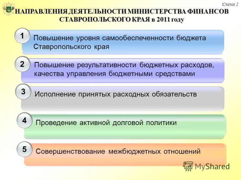 2 3 Повышение уровня самообеспеченности бюджета Ставропольского края Повышение результативности бюджетных расходов, качества управления бюджетными средствами Исполнение принятых расходных обязательств 1 Схема 2 НАПРАВЛЕНИЯ ДЕЯТЕЛЬНОСТИ МИНИСТЕРСТВА Ф