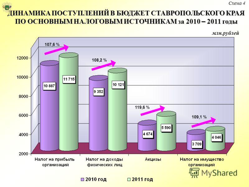 Схема 4 ДИНАМИКА ПОСТУПЛЕНИЙ В БЮДЖЕТ СТАВРОПОЛЬСКОГО КРАЯ ПО ОСНОВНЫМ НАЛОГОВЫМ ИСТОЧНИКАМ за 2010 – 2011 годы 107,6 % 108,2 % 119,6 % 109,1 % млн.рублей