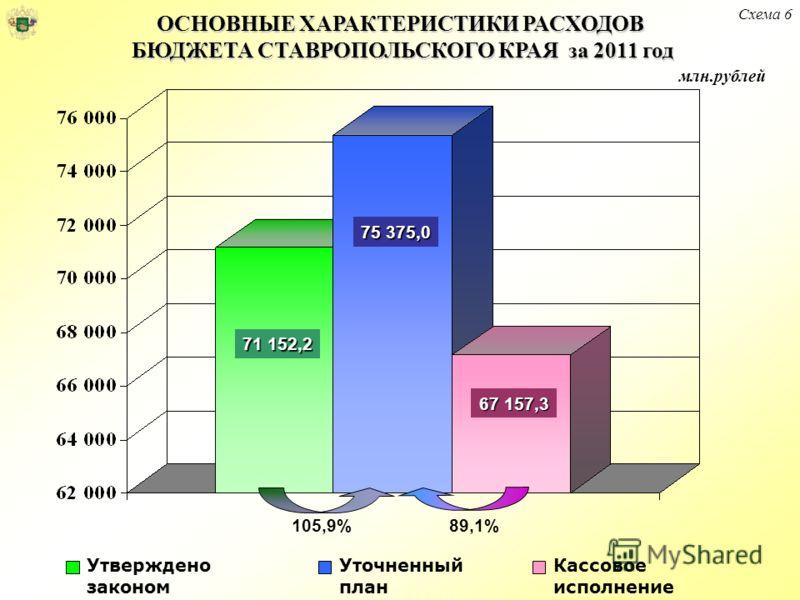 ОСНОВНЫЕ ХАРАКТЕРИСТИКИ РАСХОДОВ БЮДЖЕТА СТАВРОПОЛЬСКОГО КРАЯ за 2011 год млн.рублей Кассовое исполнение Уточненный план Утверждено законом 105,9%89,1% 71 152,2 75 375,0 67 157,3 Схема 6