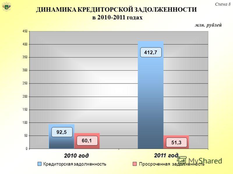 млн. рублей Кредиторская задолженностьПросроченная задолженность 92,5 60,1 412,7 51,3 2010 год 2011 год ДИНАМИКА КРЕДИТОРСКОЙ ЗАДОЛЖЕННОСТИ в 2010-2011 годах Схема 8