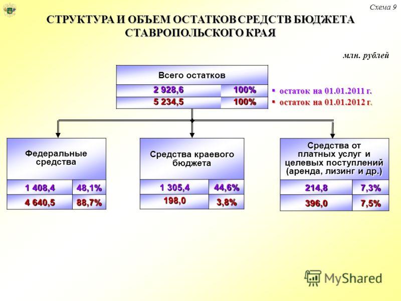 СТРУКТУРА И ОБЪЕМ ОСТАТКОВ СРЕДСТВ БЮДЖЕТА СТАВРОПОЛЬСКОГО КРАЯ Всего остатков 2 928,6 100% 5 234,5 100% Средства от платных услуг и целевых поступлений (аренда, лизинг и др.) 214,87,3% 396,07,5% Федеральные средства 1 408,4 48,1% 4 640,5 88,7% остат