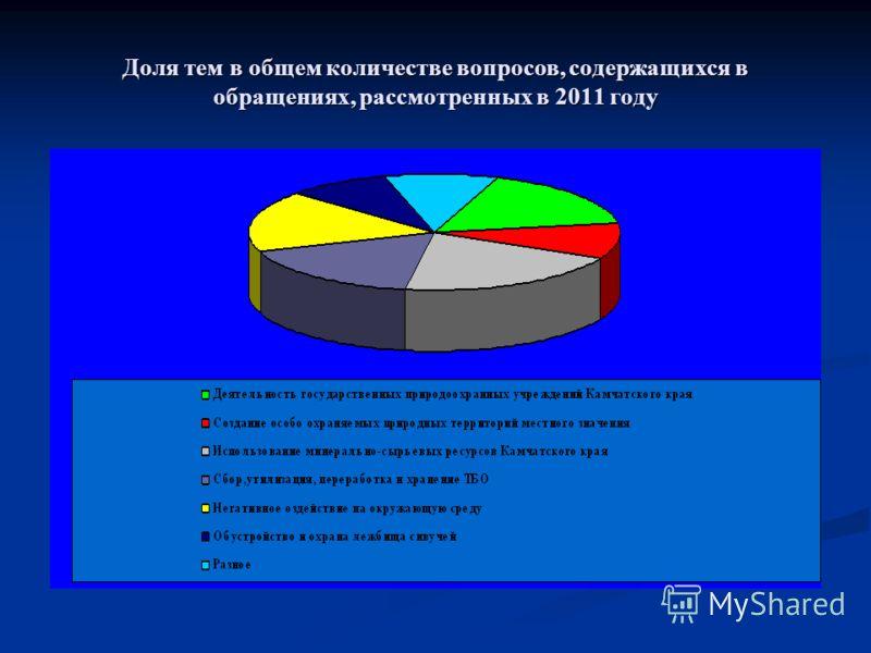Доля тем в общем количестве вопросов, содержащихся в обращениях, рассмотренных в 2011 году