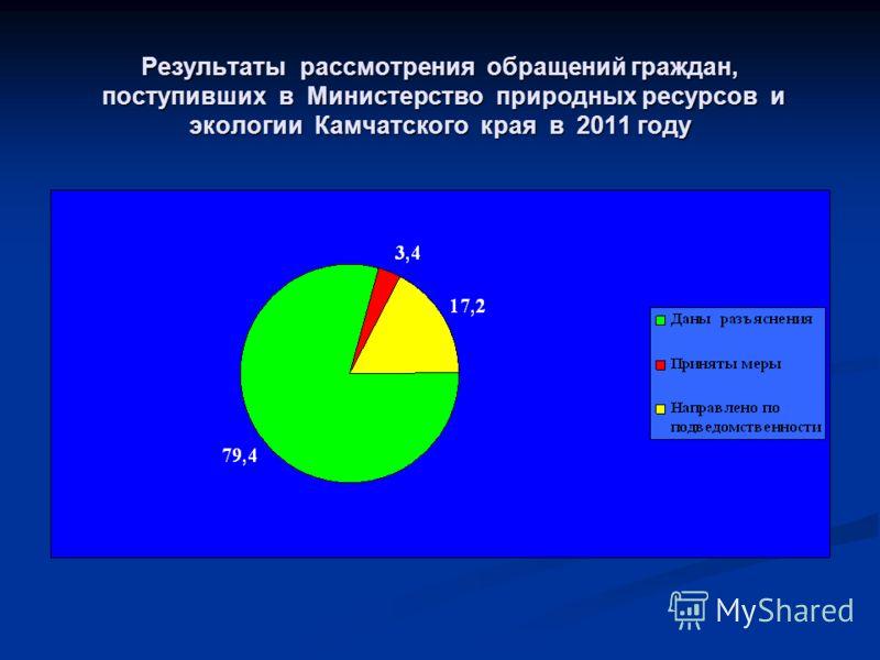 Результаты рассмотрения обращений граждан, поступивших в Министерство природных ресурсов и экологии Камчатского края в 2011 году