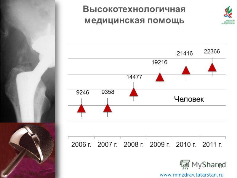 www.minzdrav.tatarstan.ru *прогноз Высокотехнологичная медицинская помощь Человек 11