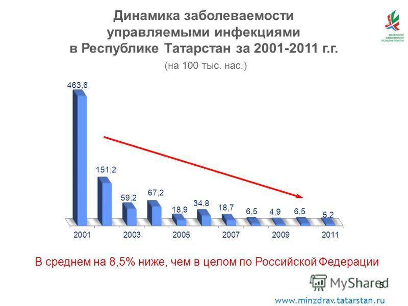 www.minzdrav.tatarstan.ru 5 Динамика заболеваемости управляемыми инфекциями в Республике Татарстан за 2001-2011 г.г. (на 100 тыс. нас.) В среднем на 8,5% ниже, чем в целом по Российской Федерации