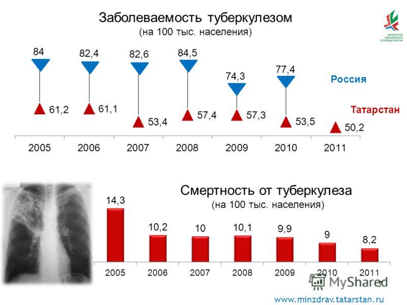 www.minzdrav.tatarstan.ru 7 84 82,4 82,6 84,5 74,3 77,4 Россия Татарстан Смертность от туберкулеза (на 100 тыс. населения) Заболеваемость туберкулезом (на 100 тыс. населения)