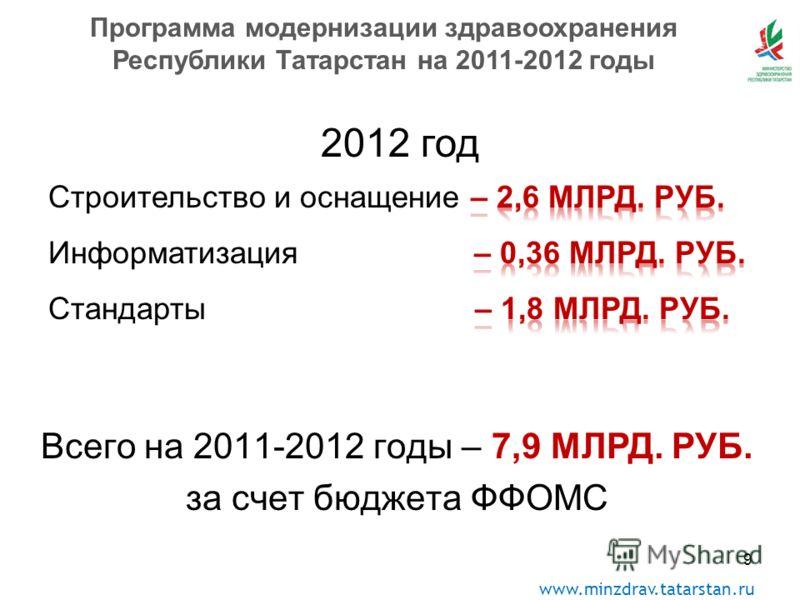 www.minzdrav.tatarstan.ru Всего на 2011-2012 годы – 7,9 МЛРД. РУБ. за счет бюджета ФФОМС Программа модернизации здравоохранения Республики Татарстан на 2011-2012 годы 9