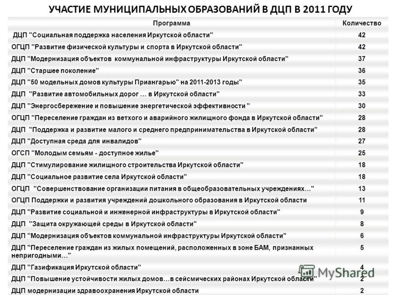 14 УЧАСТИЕ МУНИЦИПАЛЬНЫХ ОБРАЗОВАНИЙ В ДЦП В 2011 ГОДУ ПрограммаКоличество ДЦП