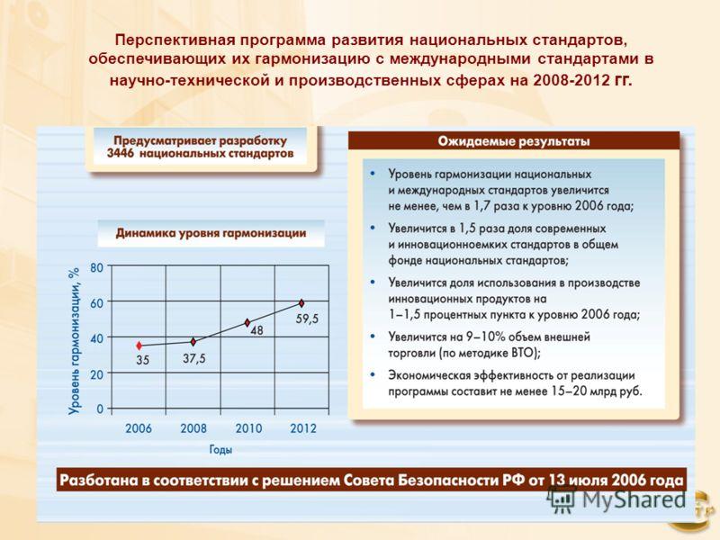 Перспективная программа развития национальных стандартов, обеспечивающих их гармонизацию с международными стандартами в научно-технической и производственных сферах на 2008-2012 гг.