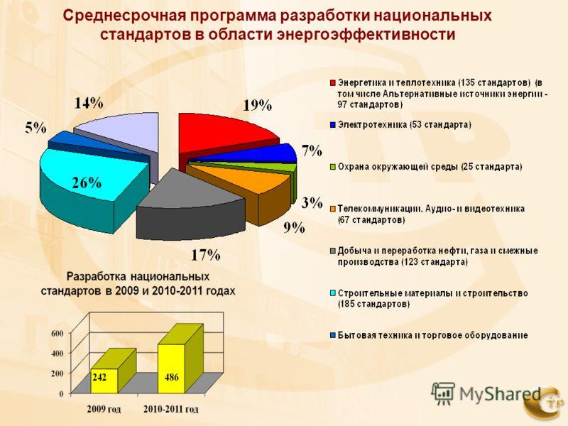 Среднесрочная программа разработки национальных стандартов в области энергоэффективности