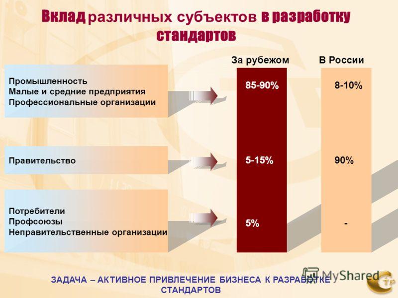 Промышленность Малые и средние предприятия Профессиональные организации Правительство Потребители Профсоюзы Неправительственные организации За рубежомВ России 85-90%8-10% 5-15%90% 5%- Вклад различных субъектов в разработку стандартов ЗАДАЧА – АКТИВНО