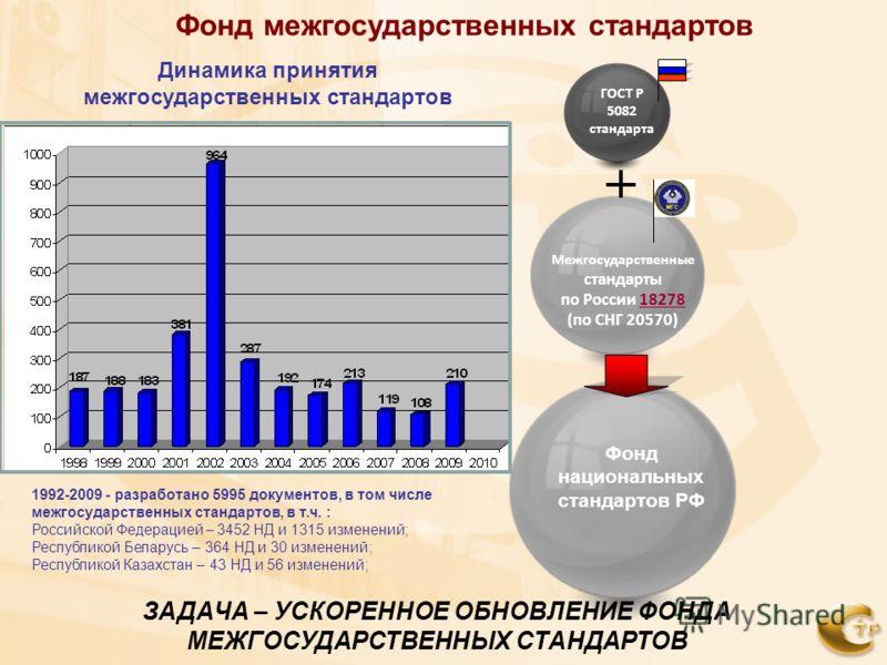 Фонд межгосударственных стандартов Межгосударственные стандарты по России 18278 (по СНГ 20570) ГОСТ Р 5082 стандарта Динамика принятия межгосударственных стандартов 1992-2009 - разработано 5995 документов, в том числе межгосударственных стандартов, в