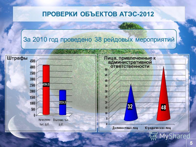 5 ПРОВЕРКИ ОБЪЕКТОВ АТЭС-2012 За 2010 год проведено 38 рейдовых мероприятий Лица, привлеченные к административной ответственности Штрафы