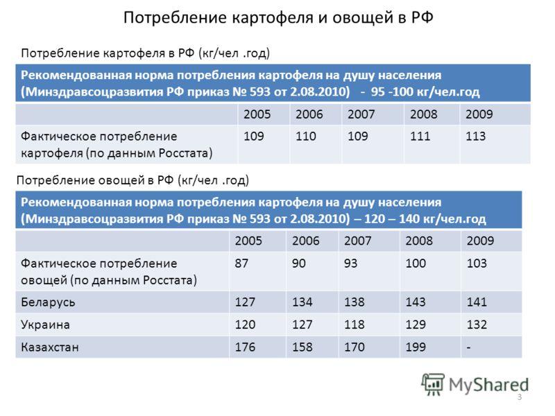 Потребление картофеля и овощей в РФ Рекомендованная норма потребления картофеля на душу населения (Минздравсоцразвития РФ приказ 593 от 2.08.2010) - 95 -100 кг/чел.год 20052006200720082009 Фактическое потребление картофеля (по данным Росстата) 109110