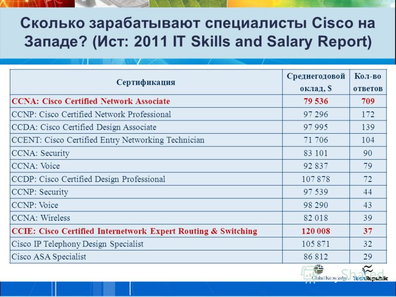 Сертификация Среднегодовой оклад, $ Кол-во ответов CCNA: Cisco Certified Network Associate79 536709 CCNP: Cisco Certified Network Professional97 296172 CCDA: Cisco Certified Design Associate97 995139 CCENT: Cisco Certified Entry Networking Technician