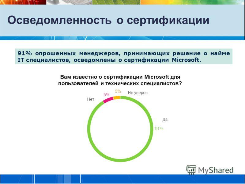 Осведомленность о сертификации 91% опрошенных менеджеров, принимающих решение о найме IT специалистов, осведомлены о сертификации Microsoft.