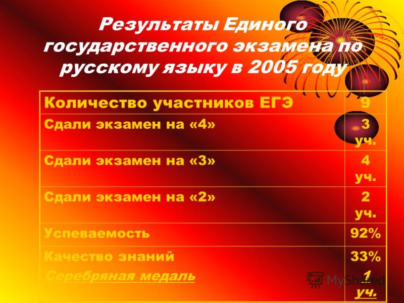 Результаты Единого государственного экзамена по русскому языку в 2005 году Количество участников ЕГЭ9 Сдали экзамен на «4»3 уч. Сдали экзамен на «3»4 уч. Сдали экзамен на «2»2 уч. Успеваемость92% Качество знаний Серебряная медаль 33% 1 уч.