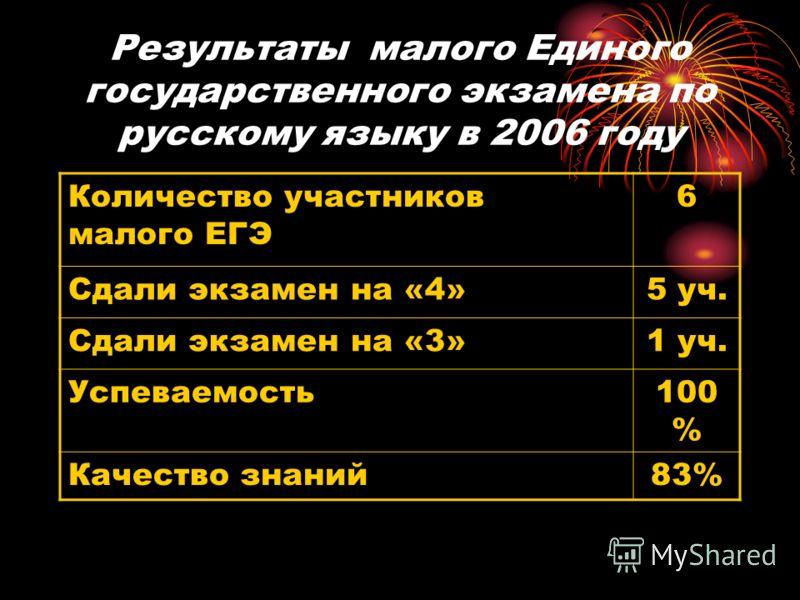 Результаты малого Единого государственного экзамена по русскому языку в 2006 году Количество участников малого ЕГЭ 6 Сдали экзамен на «4»5 уч. Сдали экзамен на «3»1 уч. Успеваемость100 % Качество знаний83%