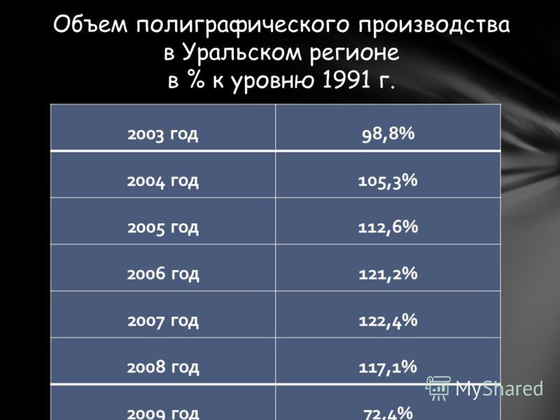 2003 год98,8% 2004 год105,3% 2005 год112,6% 2006 год121,2% 2007 год122,4% 2008 год117,1% 2009 год72,4% Объем полиграфического производства в Уральском регионе в % к уровню 1991 г.