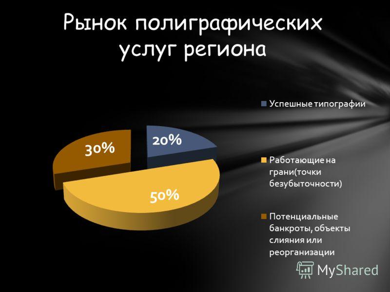 Рынок полиграфических услуг региона