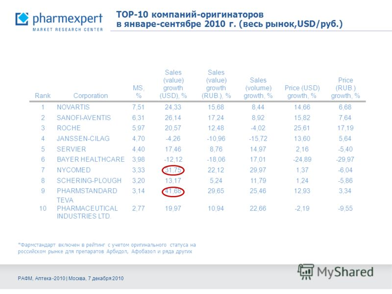 TOP-10 компаний-оригинаторов в январе-сентябре 2010 г. (весь рынок,USD/руб.) RankCorporation MS, % Sales (value) growth (USD), % Sales (value) growth (RUB.), % Sales (volume) growth, % Price (USD) growth, % Price (RUB.) growth, % 1NOVARTIS7,5124,3315