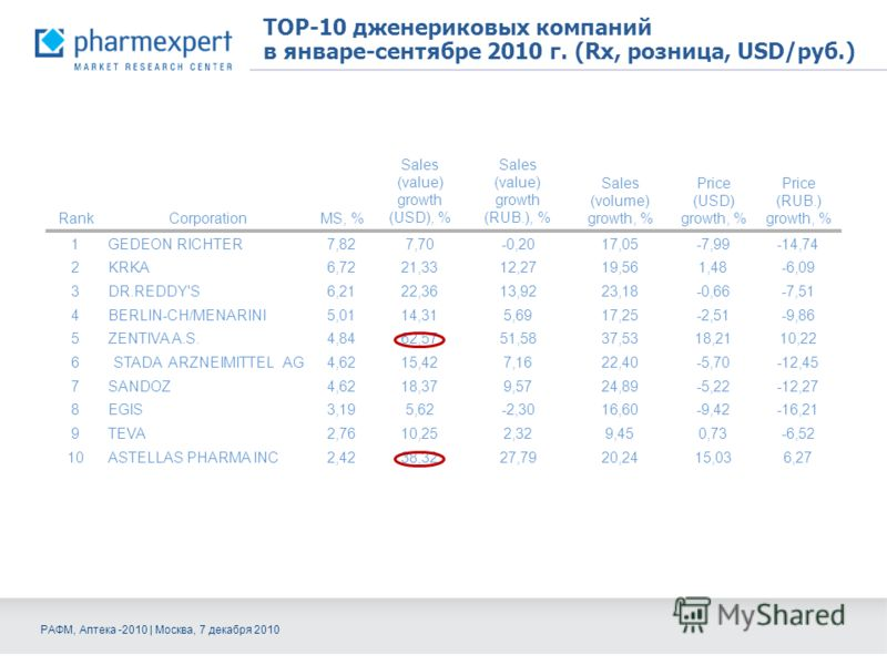 TOP-10 дженериковых компаний в январе-сентябре 2010 г. (Rx, розница, USD/руб.) RankCorporationMS, % Sales (value) growth (USD), % Sales (value) growth (RUB.), % Sales (volume) growth, % Price (USD) growth, % Price (RUB.) growth, % 1GEDEON RICHTER7,82