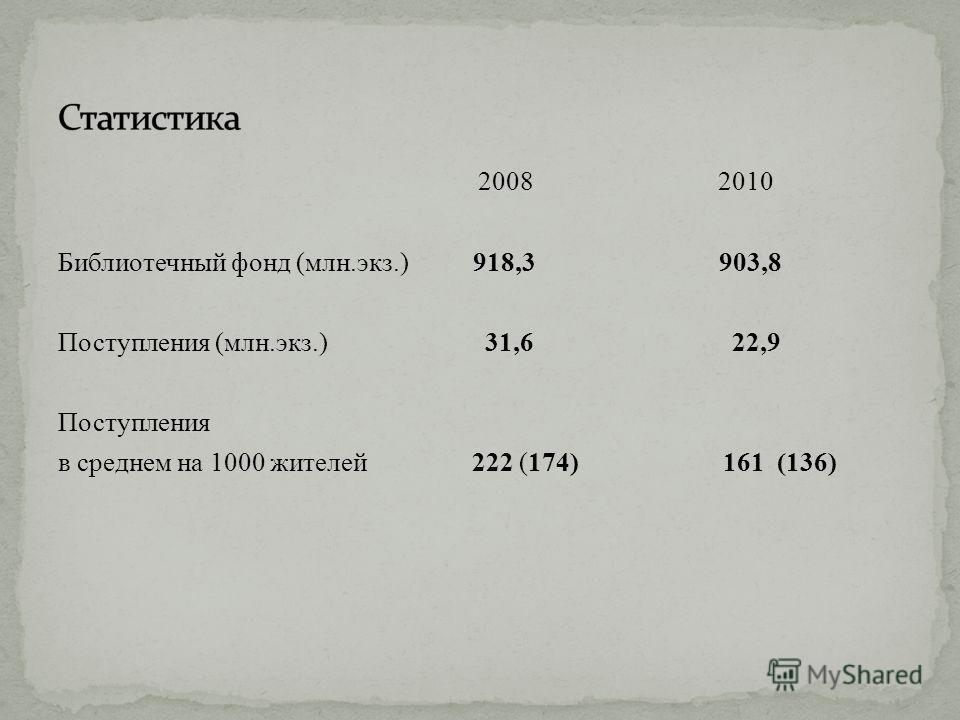 2008 2010 Библиотечный фонд (млн.экз.) 918,3 903,8 Поступления (млн.экз.) 31,6 22,9 Поступления в среднем на 1000 жителей 222 (174) 161 (136)