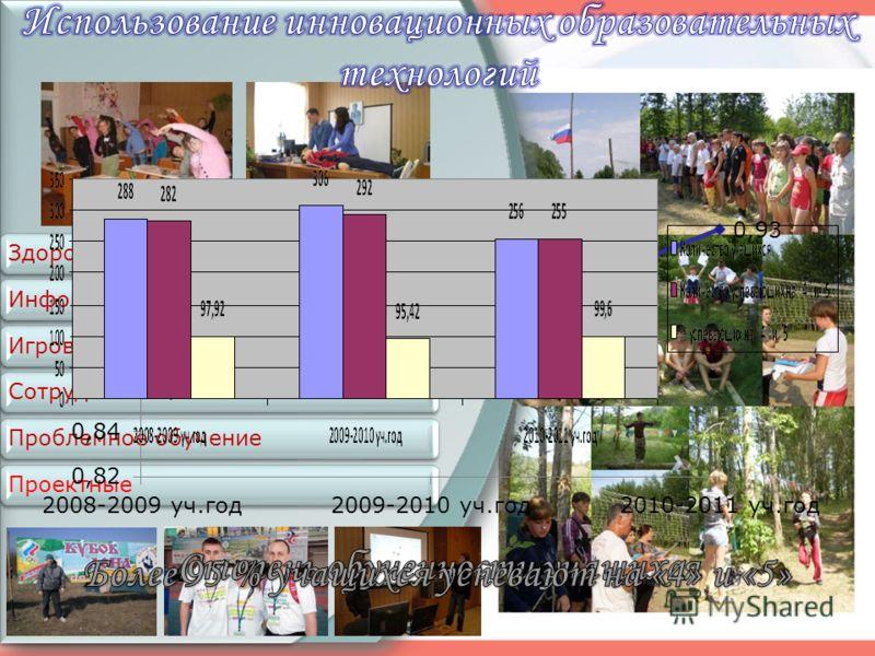 ЗдоровьесберегающиеИнформационно - коммуникативныеИгровыеСотрудничествоПроблемное обучениеПроектные