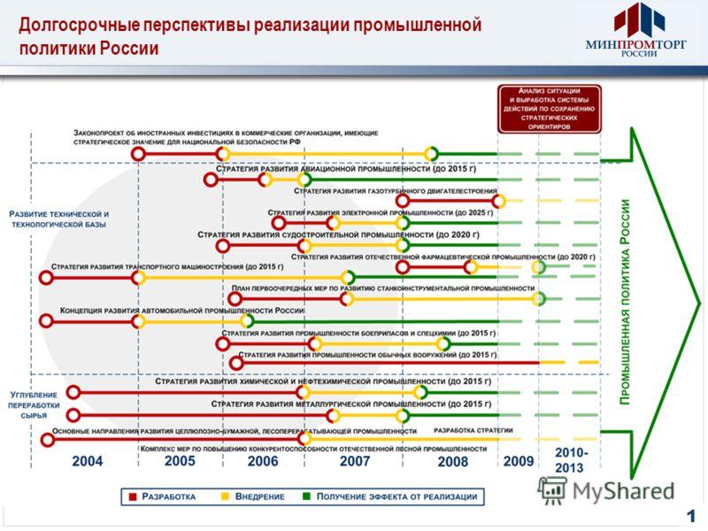 Долгосрочные перспективы реализации промышленной политики России 1