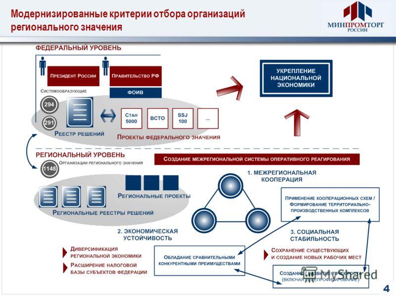 Модернизированные критерии отбора организаций регионального значения 4