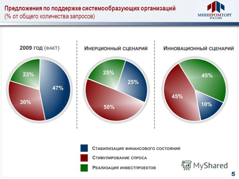 5 Предложения по поддержке системообразующих организаций (% от общего количества запросов)