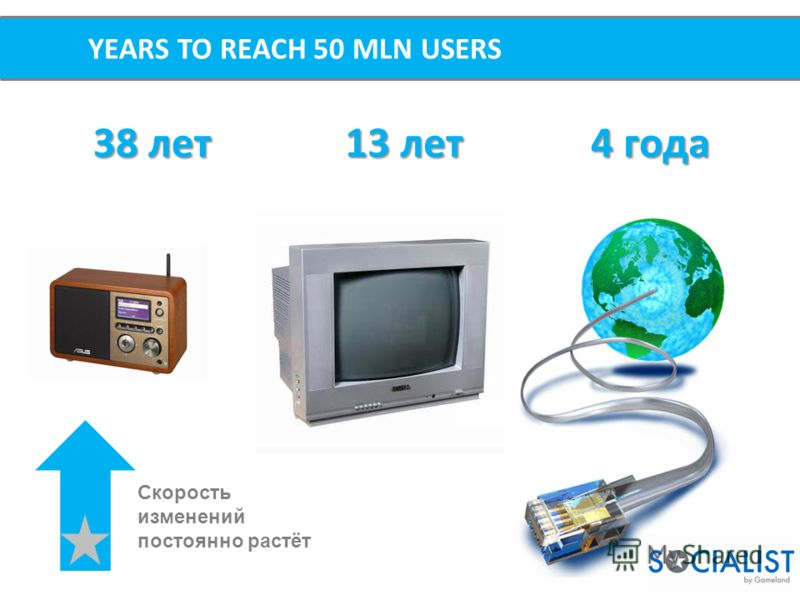 YEARS TO REACH 50 MLN USERS 38 лет 13 лет 4 года Скорость изменений постоянно растёт