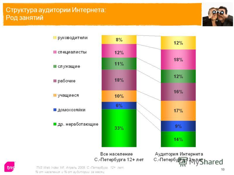 10 Структура аудитории Интернета: Род занятий TNS Web Index УИ, Апрель 2009, С.-Петербург, 12+ лет, % от населения и % от аудитории за месяц