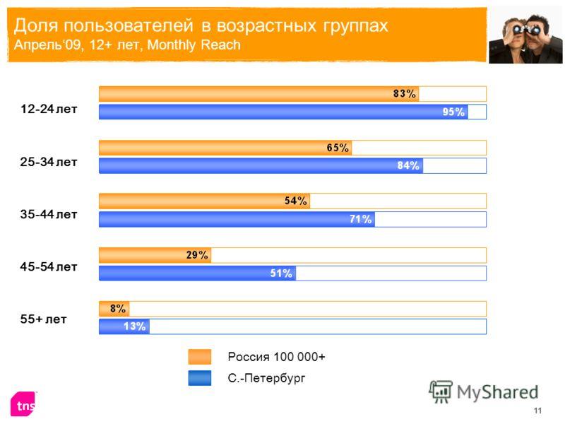 11 Доля пользователей в возрастных группах Апрель09, 12+ лет, Monthly Reach 12-24 лет 25-34 лет 35-44 лет 45-54 лет 55+ лет Россия 100 000+ С.-Петербург