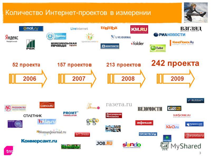 3 Количество Интернет-проектов в измерении 2006200720082009 52 проекта 242 проекта 157 проектов213 проектов