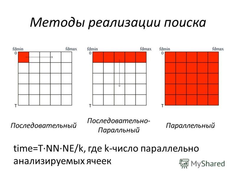 Методы реализации поиска ПоследовательныйПараллельный Последовательно- Паралльный time=TNNNE/k, где k-число параллельно анализируемых ячеек