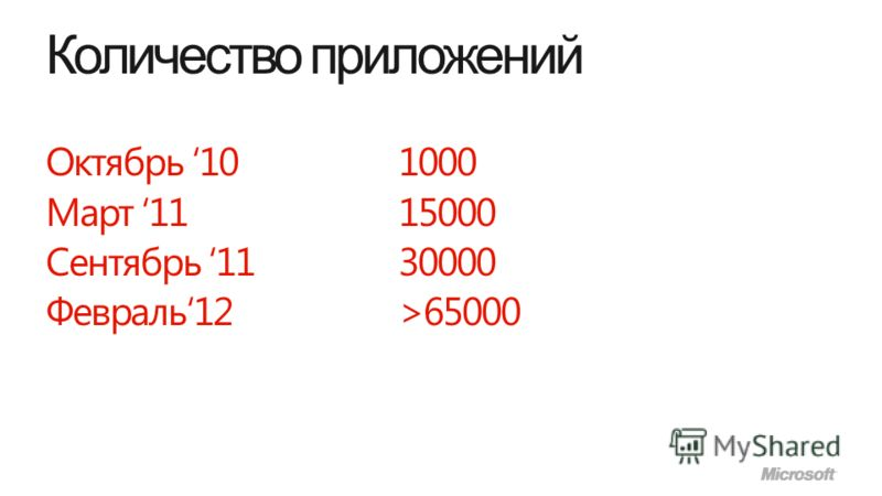 Количество приложений Октябрь 10 1000 Март 11 15000 Сентябрь 11 30000 Февраль12 >65000