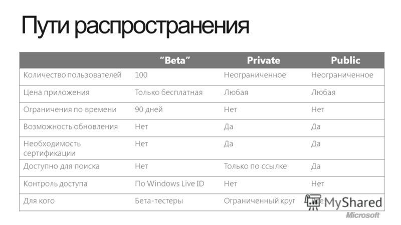 Пути распространения BetaPrivatePublic Количество пользователей100Неограниченное Цена приложенияТолько бесплатнаяЛюбая Ограничения по времени90 днейНет Возможность обновленияНетДа Необходимость сертификации НетДа Доступно для поискаНетТолько по ссылк