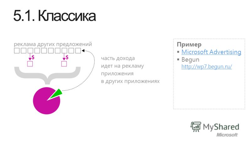 5.1. Классика Пример Microsoft Advertising Begun http://wp7.begun.ru/