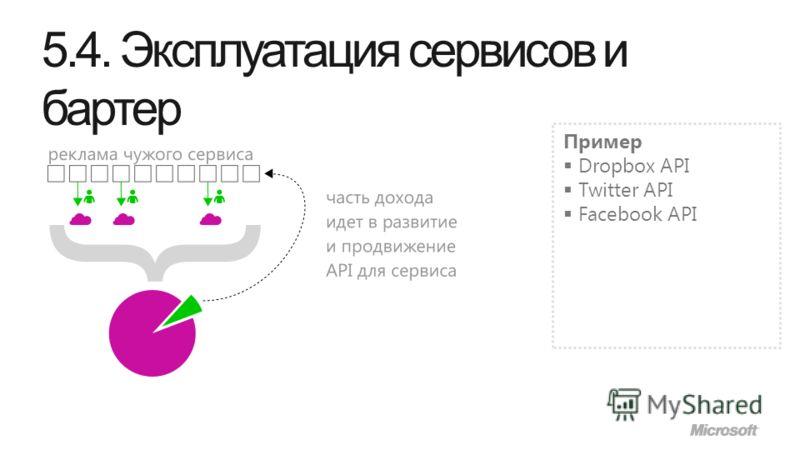 5.4. Эксплуатация сервисов и бартер Пример Dropbox API Twitter API Facebook API